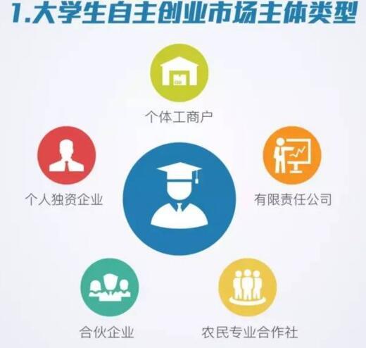 大学生创业优惠政策1图片